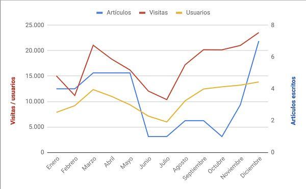 Balance de 2018: artículos vs visitas